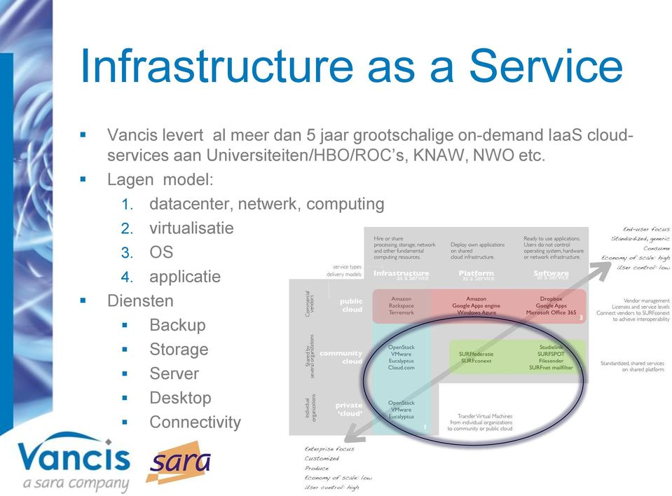 s, KNAW, NWO etc. Lagen model: 1. datacenter, netwerk, computing 2.