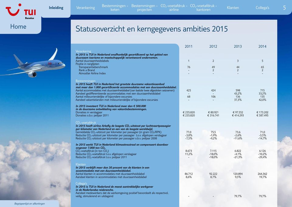 Aantal duurzaamheidslabels 1 2 3 5 Positie in ranglijsten Transparantiebenchmark 76 49 44 65 Rank a Brand - 2 2 2 Atmosfair Airline Index - - - - Bestemmingen In 2015 heeft TUI in Nederland het