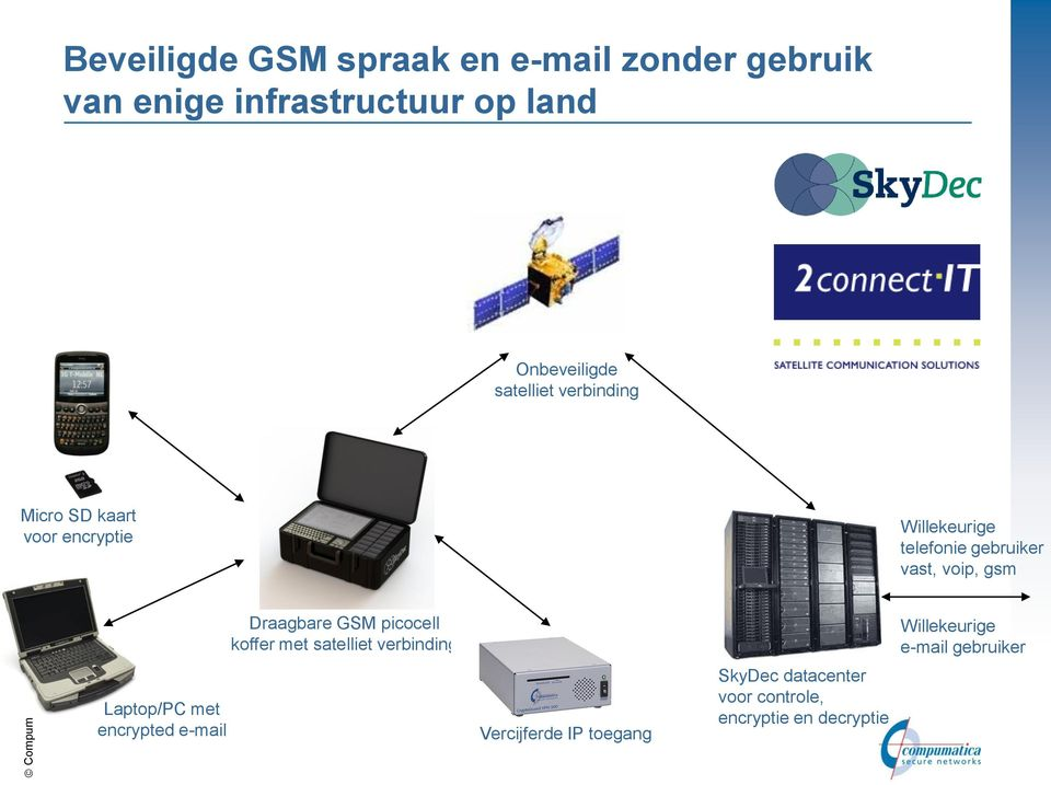 gsm Laptop/PC met encrypted e-mail Draagbare GSM picocell koffer met satelliet verbinding
