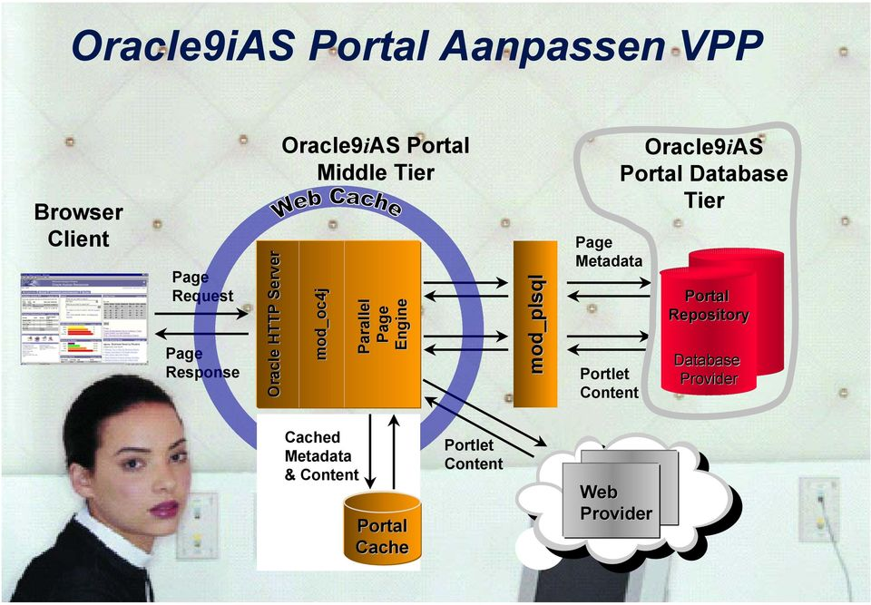 Page Metadata Portlet Content Oracle9iAS Portal Database Tier Portal Repository