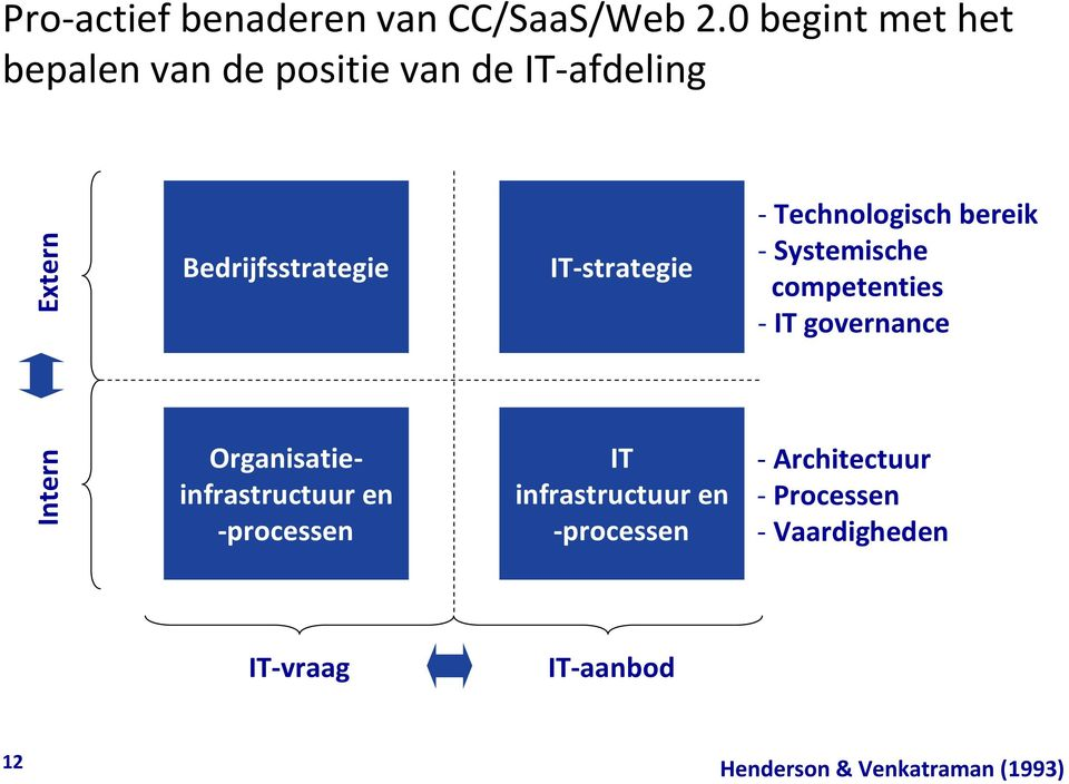 Organisatieinfrastructuur en -processen IT-strategie IT infrastructuur en -processen -