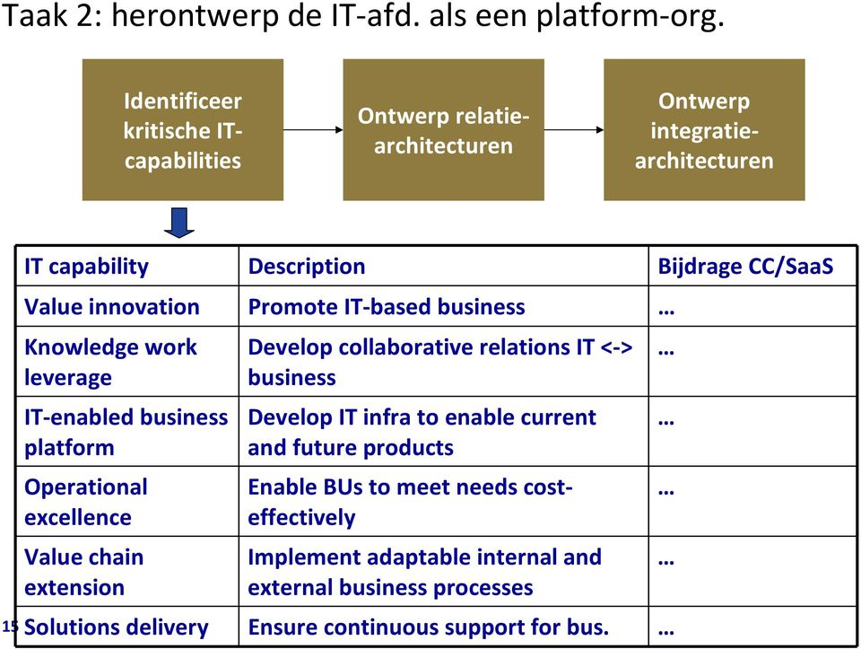 Value innovation Promote IT-based business Knowledge work leverage IT-enabled business platform Operational excellence Value chain extension Develop