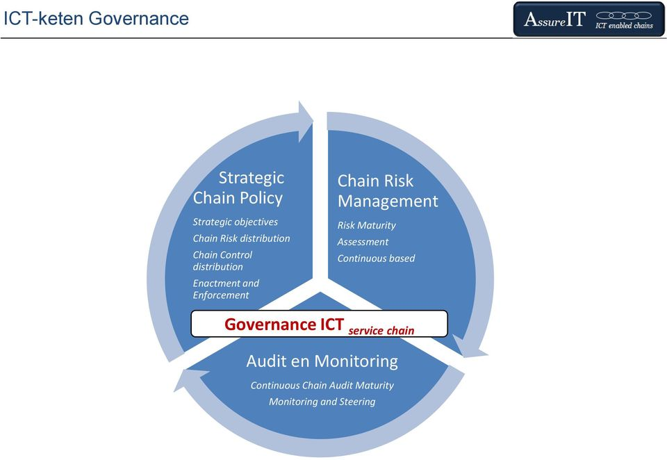 Management Risk Maturity ssessment Continuous based Governance ICT service