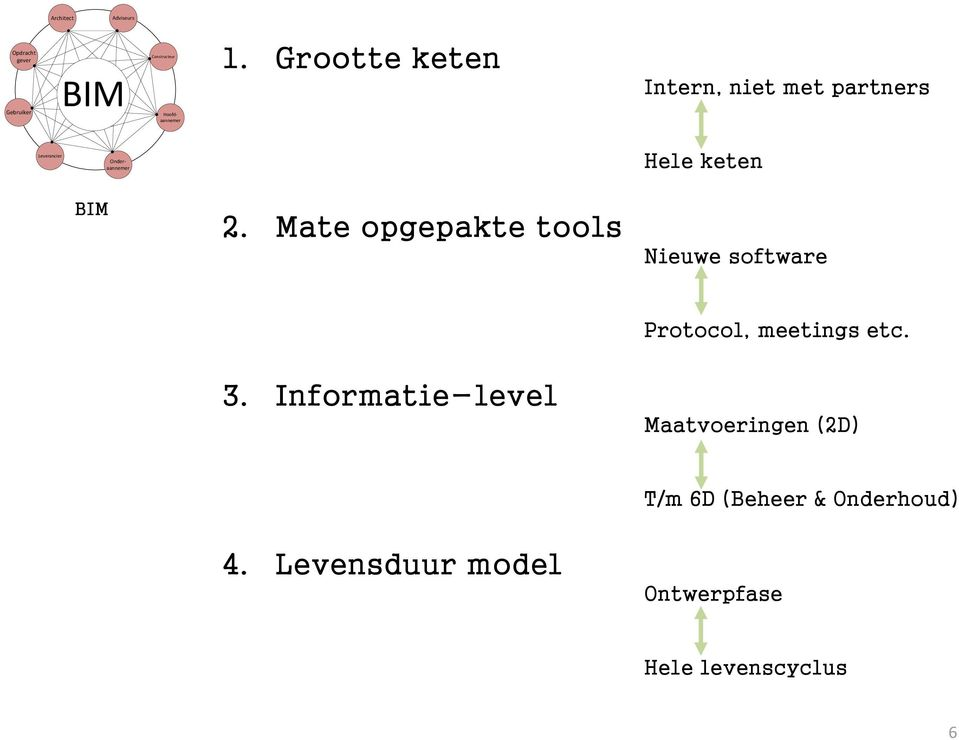 Mate opgepakte tools Nieuwe software Protocol, meetings etc.