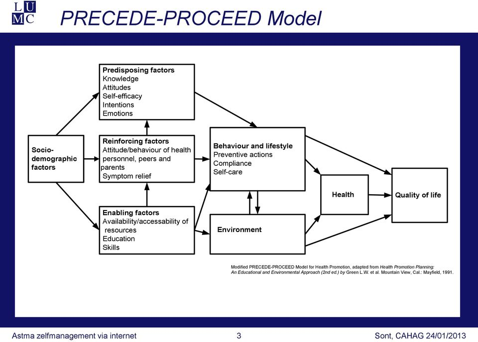 life Enabling factors Availability/accessability of resources Education Skills Environment Modified PRECEDE-PROCEED Model for Health Promotion, adapted from