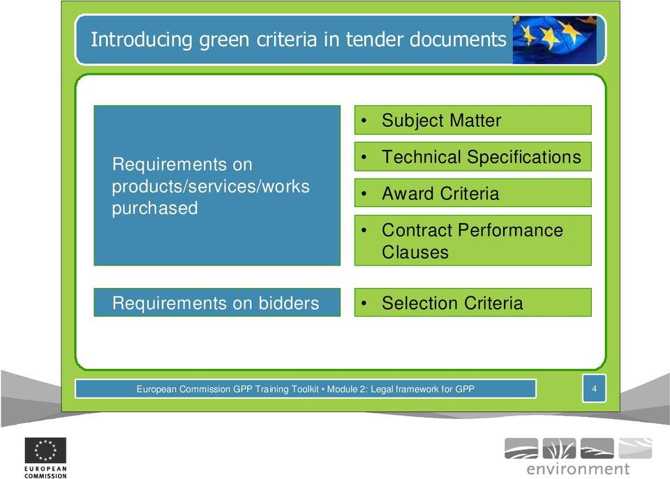 Criteria Contract Performance Clauses Requirements on bidders Selection