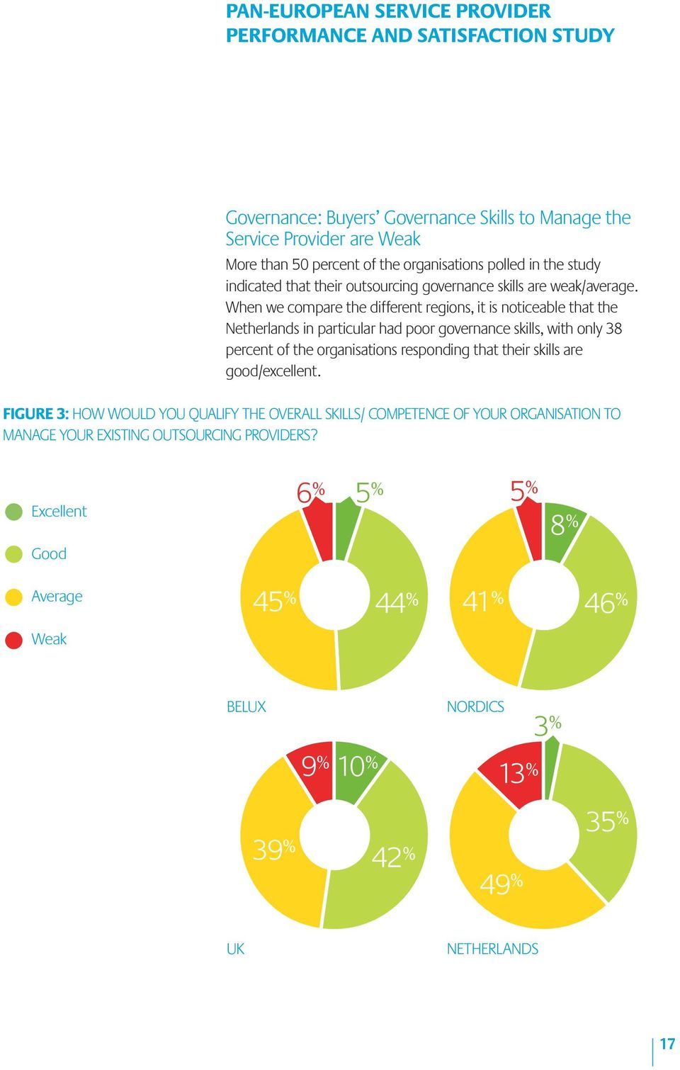 When we compare the different regions, it is noticeable that the Netherlands in particular had poor governance skills, with only 38 percent of the organisations responding that their