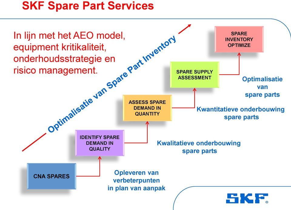 ASSESS SPARE DEMAND IN QUANTITY SPARE SUPPLY ASSESSMENT SPARE INVENTORY OPTIMIZE Optimalisatie van