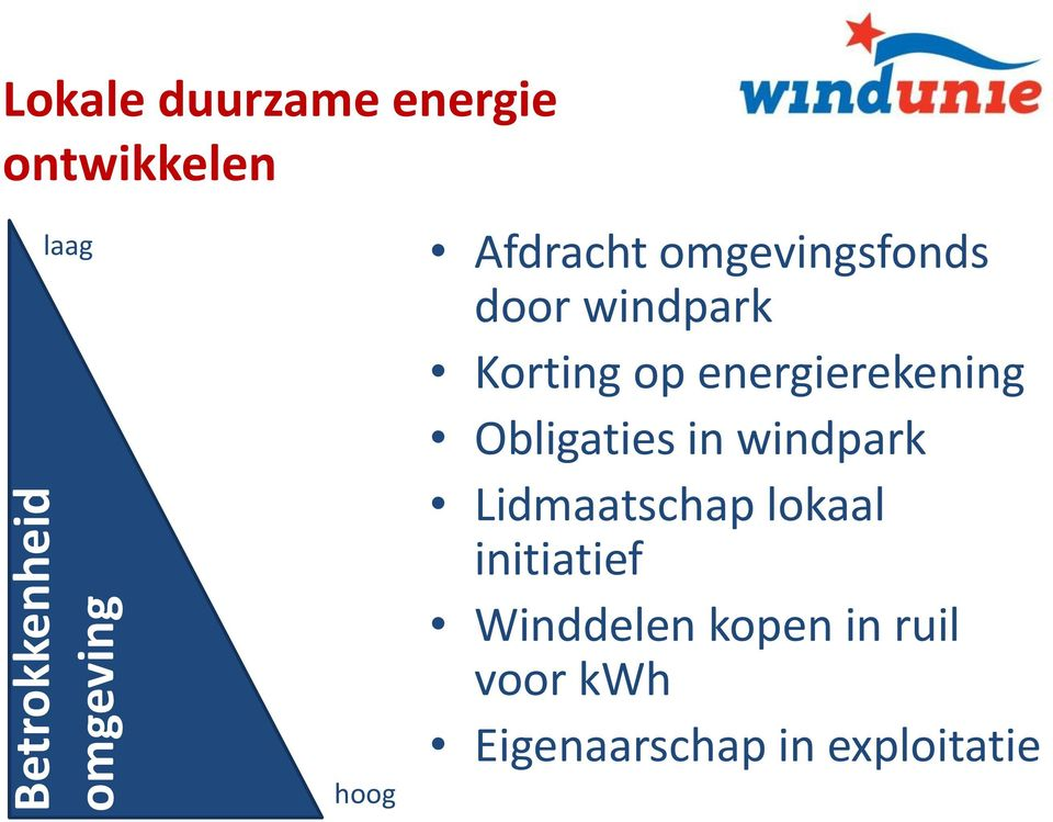energierekening Obligaties in windpark Lidmaatschap lokaal
