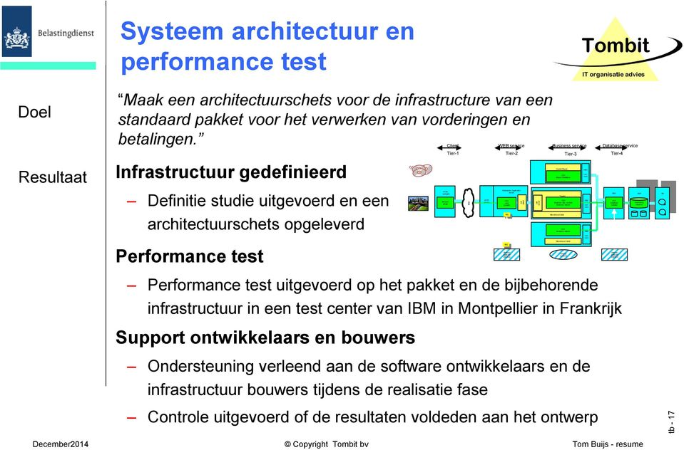 Infrastructuur gedefinieerd Definitie studie uitgevoerd en een architectuurschets opgeleverd Performance test PCNu werkplek Browser plaatje Client WEB service Business service Database service Tier-1
