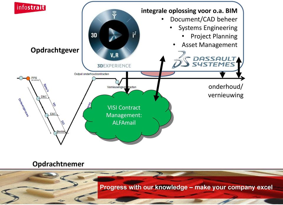 BIM Document/CAD beheer SE Systems Engineering Project