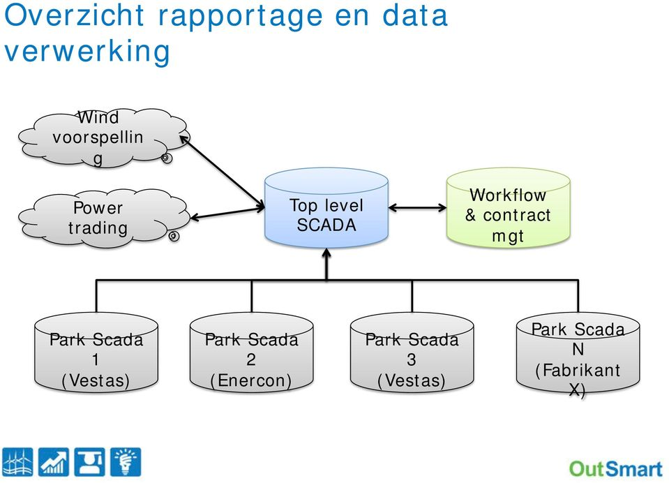 Workflow & contract mgt Park Scada 1 (Vestas) Park