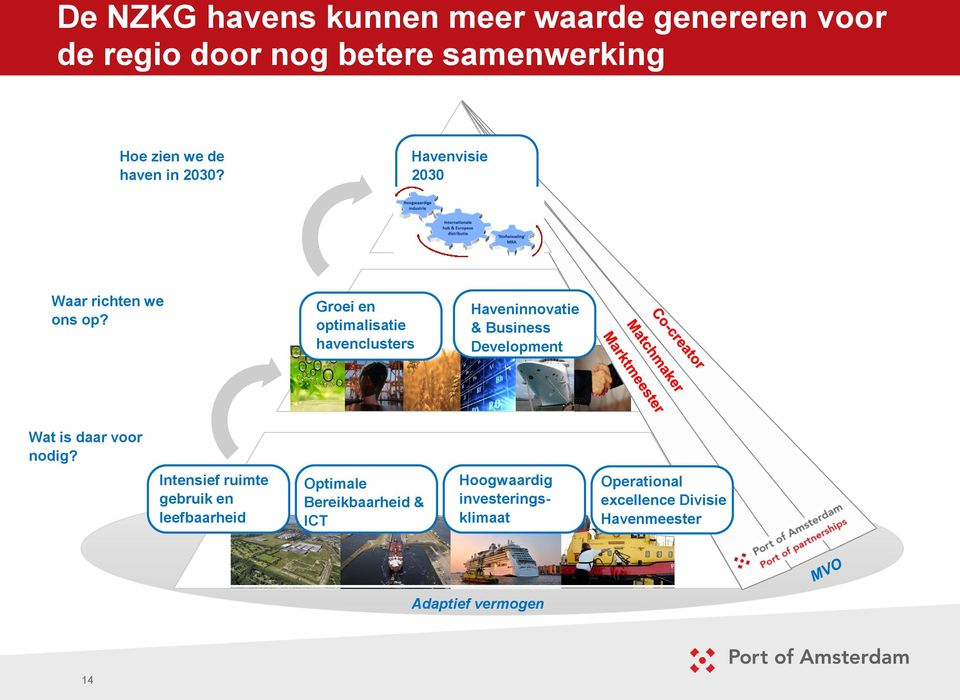 Groei en optimalisatie havenclusters Haveninnovatie & Business Development Wat is daar voor nodig?