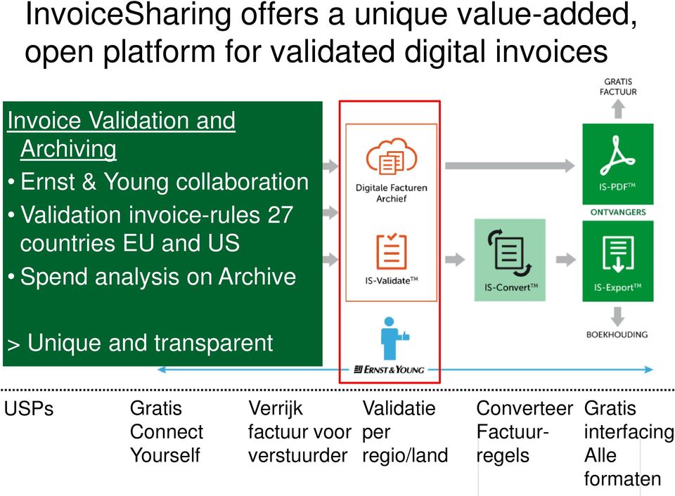 countries EU and US Spend analysis on Archive > Unique and transparent USPs Connect Yourself