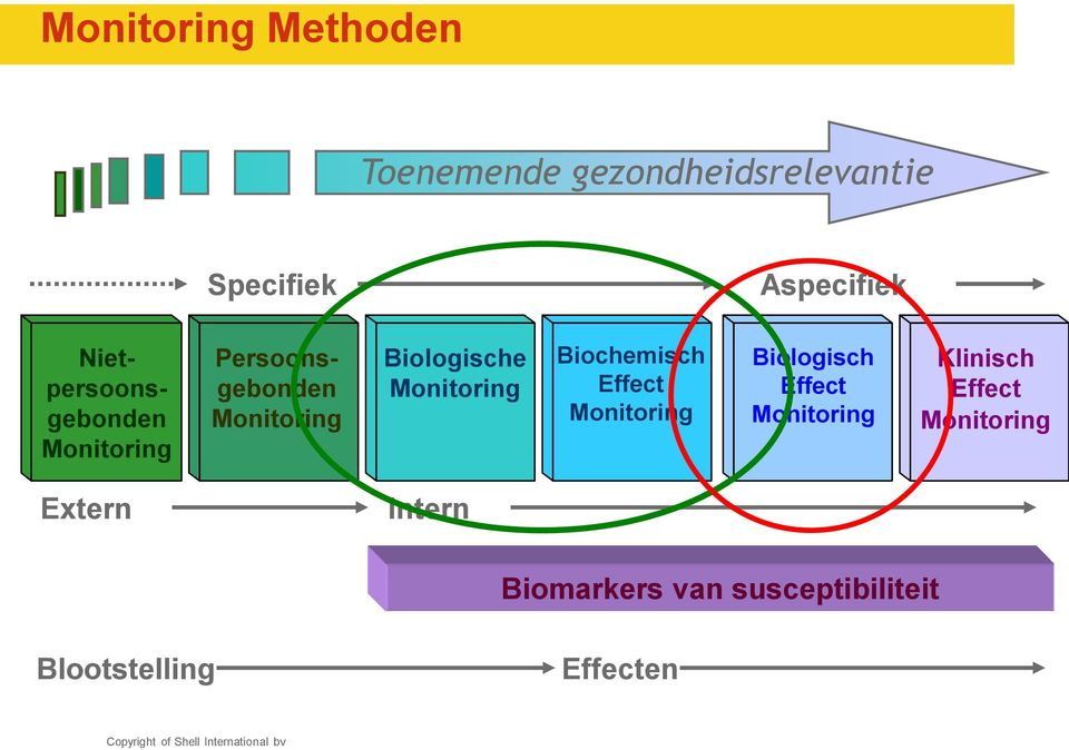 Monitoring Biochemisch Effect Monitoring Biologisch Effect Monitoring
