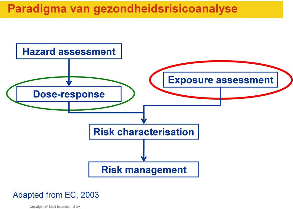 assessment Dose-response Exposure