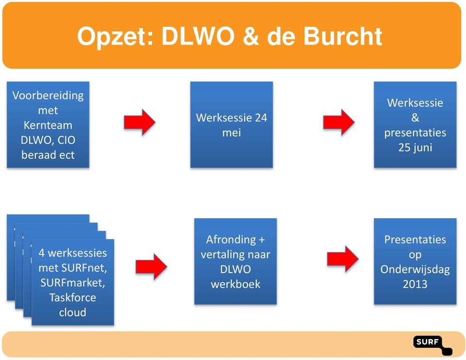 werksessies met SURFnet, SURFmarket, Taskforce met SURFnet, SURFmarket, Taskforce cloud SURFmarket,