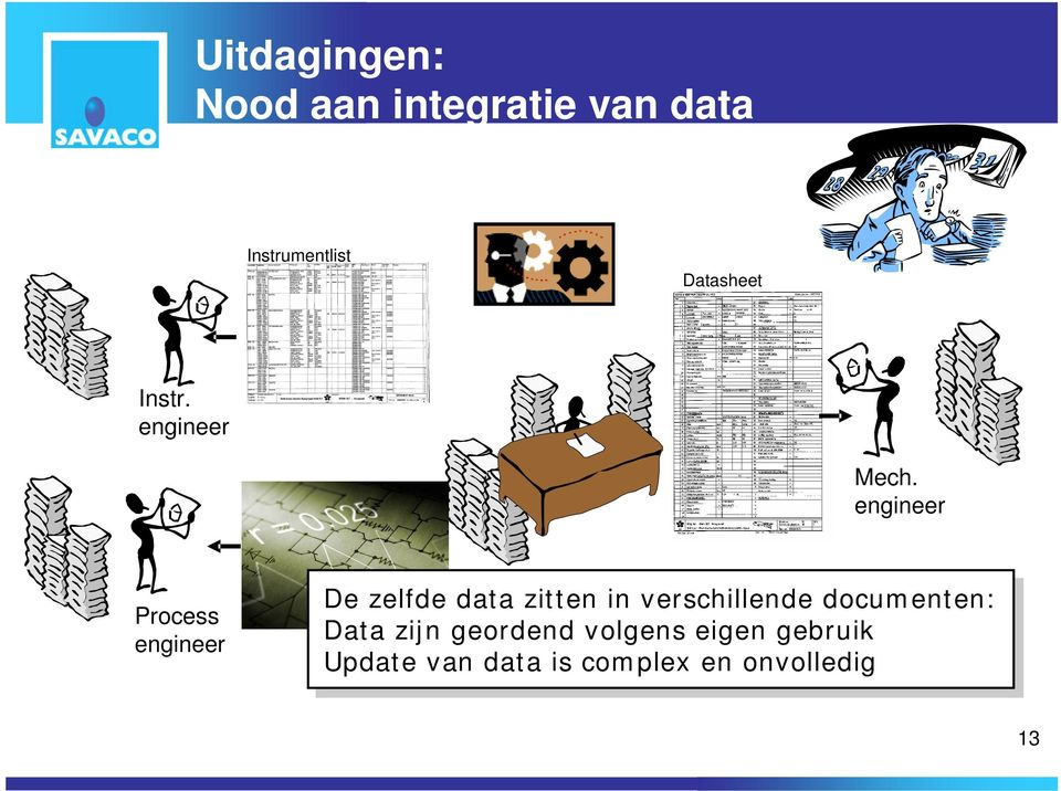 engineer Process engineer De De zelfde zelfde data data zitten zitten in in
