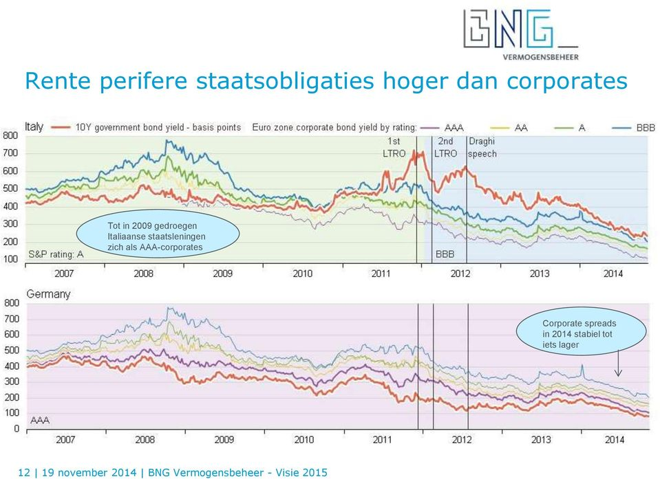 AAA-corporates Corporate spreads in 2014 stabiel tot