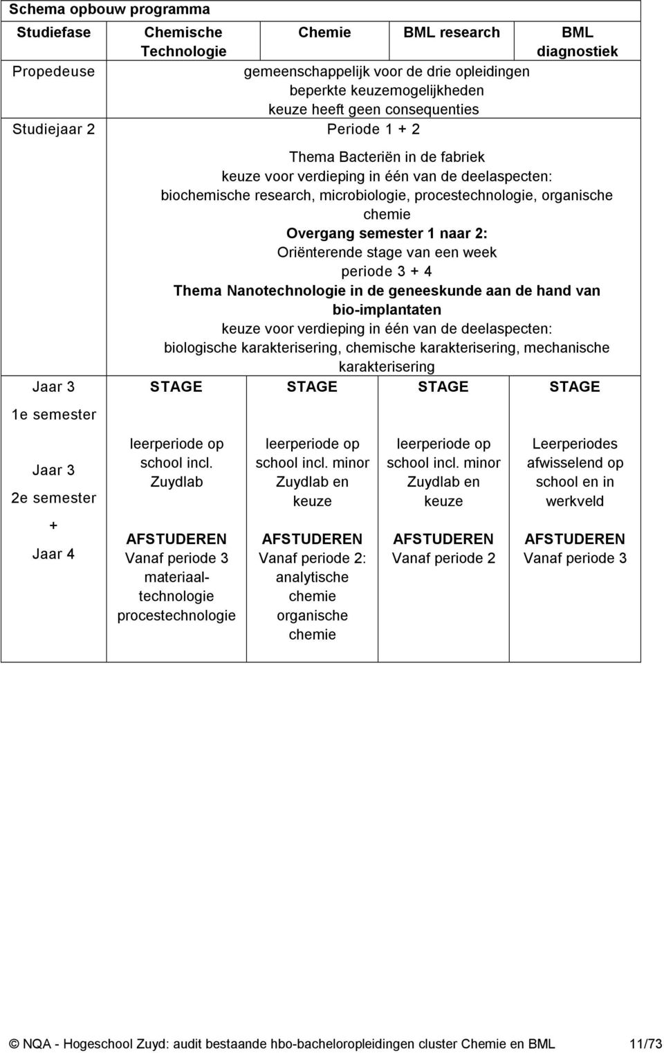 stage chemie hbo