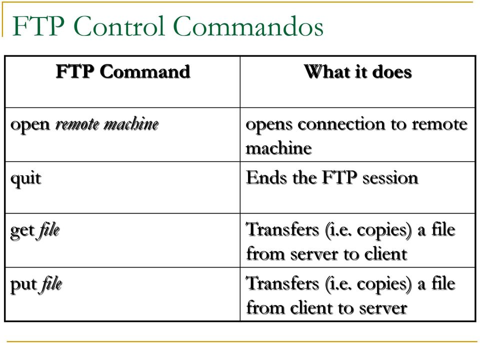 Ends the FTP session Transfers (i.e. copies) a file from server to client Transfers (i.