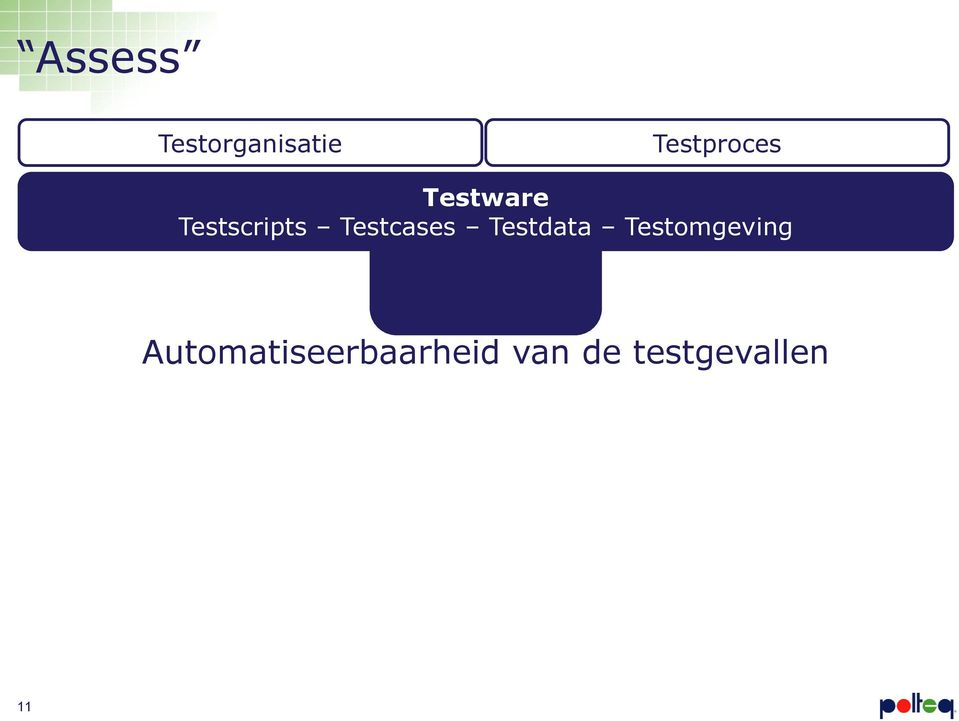 Testcases Testdata Testomgeving