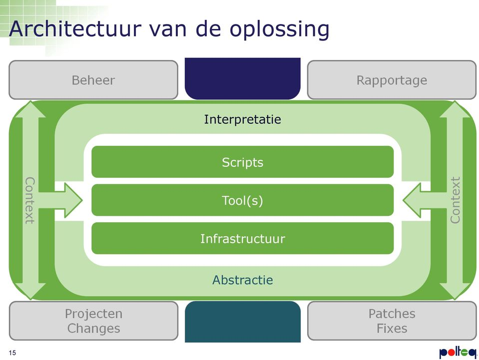 Interpretatie Scripts