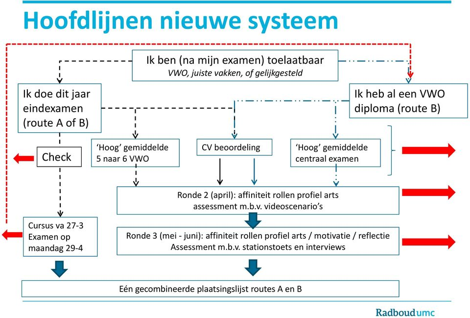(april): affiniteit rollen profiel arts assessment m.b.v.