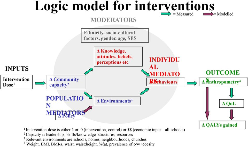 1 Intervention dose is either 1 or 0 (intervention, control) or $$ (economic input all schools) 2 Capacity is leadership, skills/knowledge, structures, resources