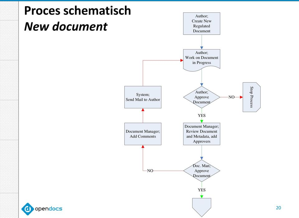 Document NO Stop Process YES Document Manager; Add Comments Document Manager;