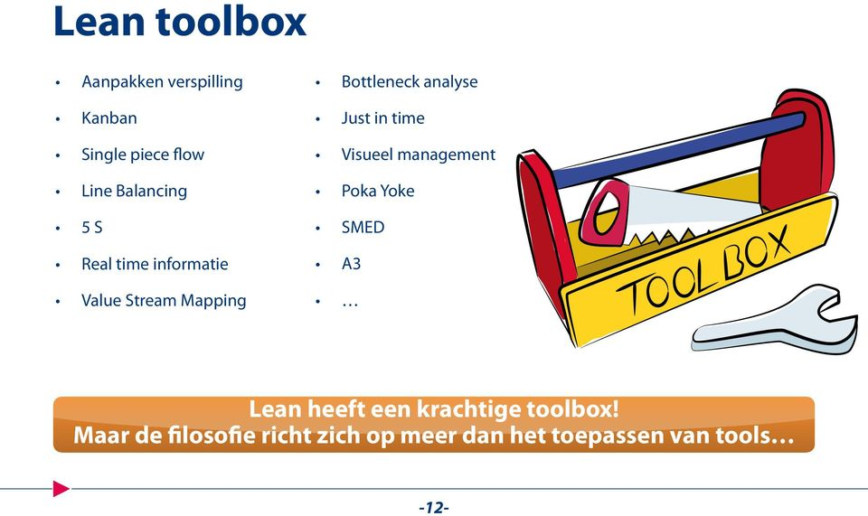 analyse Just in time Visueel management Poka Yoke SMED A3 Lean heeft een