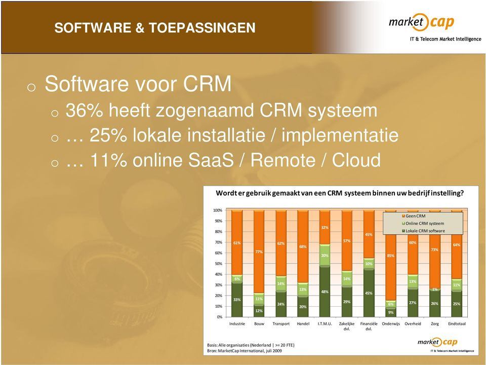 100% 90% 80% 70% 60% 61% 77% 62% 68% 32% 20% 57% 45% 85% Geen CRM Online CRM systeem Lokale CRM software 60% 73% 64% 50% 10% 40% 30% 20% 10% 0% 6% 33%