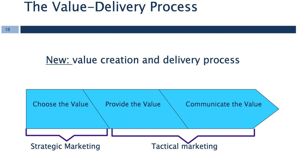 Value Provide the Value Communicate the