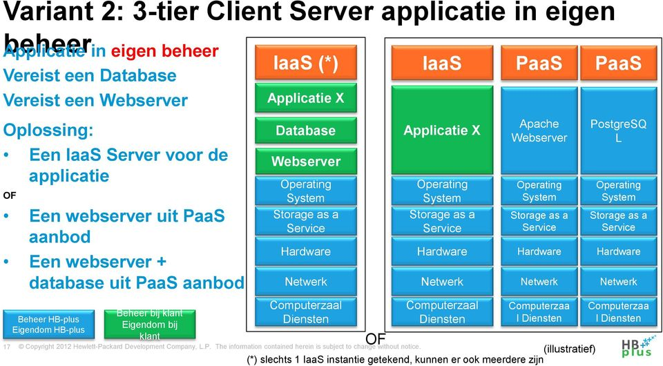 klant IaaS (*) Applicatie X Database Webserver Operating System Diensten OF IaaS Applicatie X Operating System Diensten PaaS Apache Webserver Operating System
