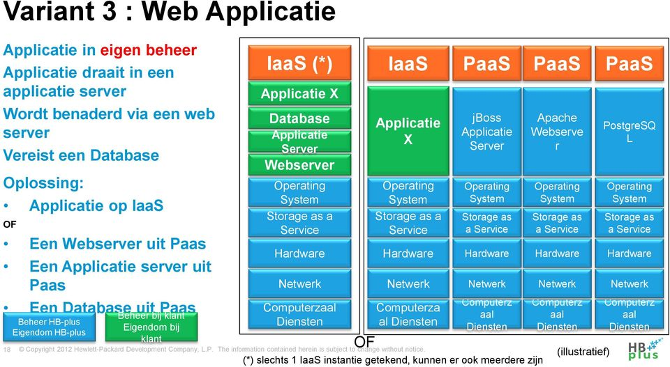 Webserver Operating System Diensten OF IaaS Applicatie X Operating System Computerza al Diensten PaaS jboss Applicatie Server Operating System Storage as a Computerz aal Diensten (*) slechts 1