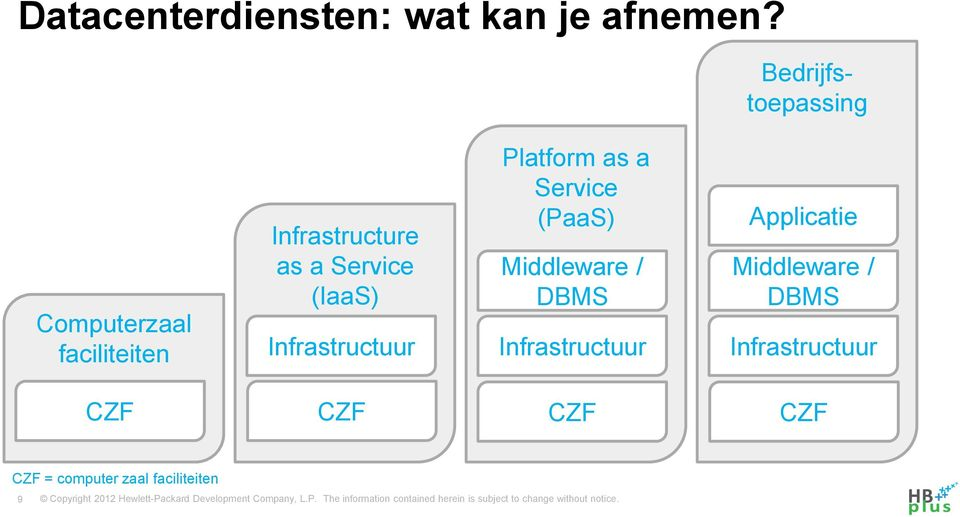 Infrastructuur Platform as a (PaaS) Middleware / DBMS