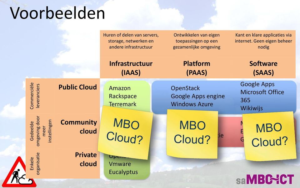 Geen eigen beheer nodig Infrastructuur (IAAS) Platform (PAAS) Software (SAAS) Public Cloud Amazon Rackspace Terremark OpenStack Google Apps engine Windows