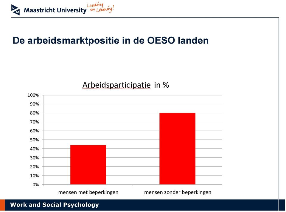 20% 10% 0% Arbeidsparticipatie in %