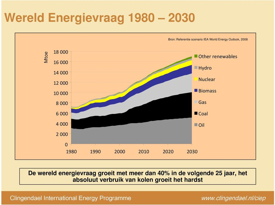 2020 2030 Other renewables Hydro Nuclear Biomass Gas Coal Oil De wereld energievraag