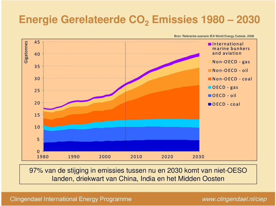 OECD oil Non OECD coal OECD gas OECD oil OECD coal 0 1980 1990 2000 2010 2020 2030 97% van de