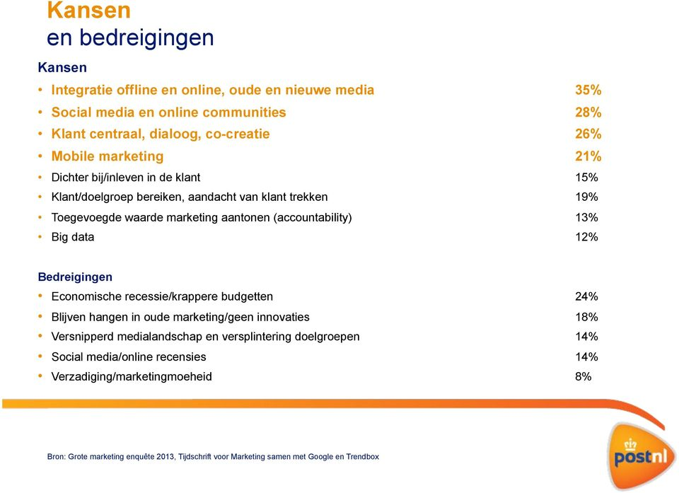 13% Big data 12% Bedreigingen Economische recessie/krappere budgetten 24% Blijven hangen in oude marketing/geen innovaties 18% Versnipperd medialandschap en