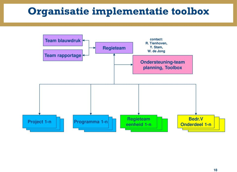 de Jong Ondersteuning-team planning, Toolbox Project 1-n