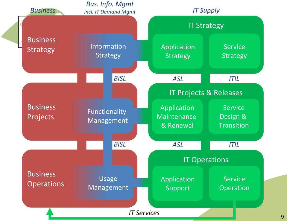 ASL ITIL Business Projects Functionality Management IT Projects & Releases Application Maintenance &