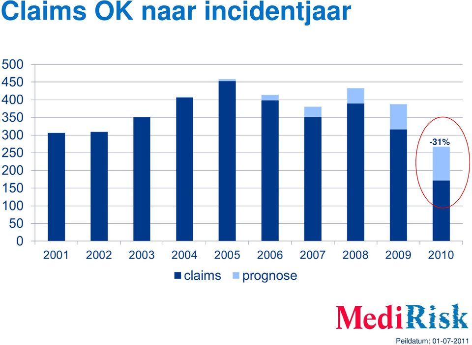 incidentjaar