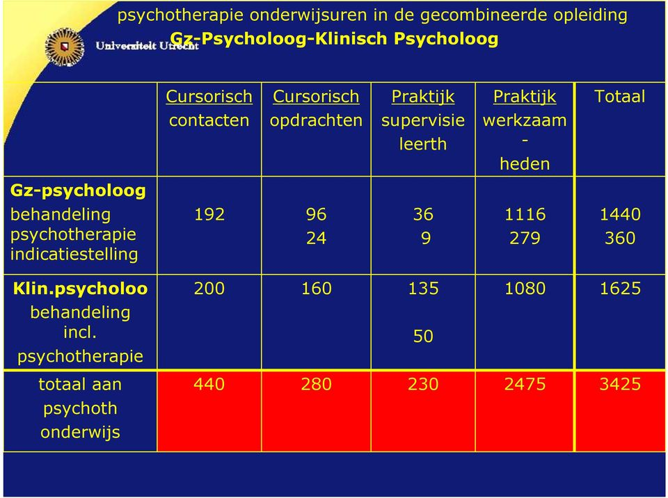 Gz-psycholoog behandeling psychotherapie indicatiestelling 192 96 24 36 9 1116 279 1440 360 Klin.