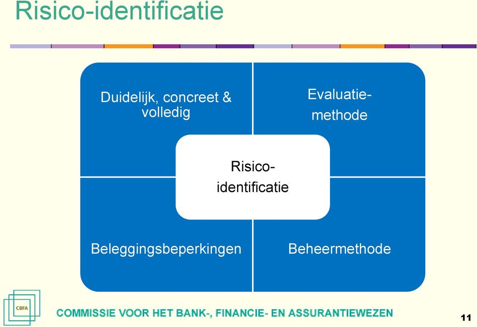 methode Risico- identificatie