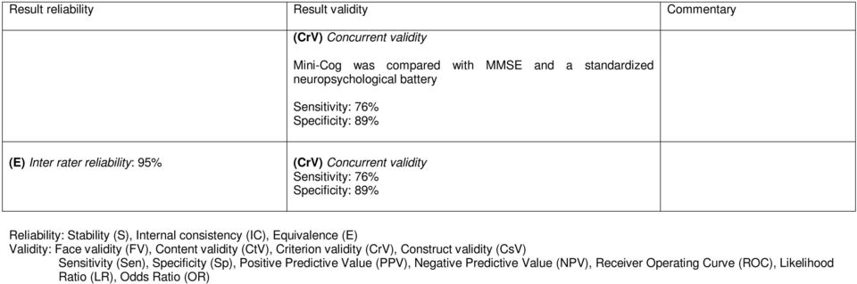 (E) Inter rater reliability: 95% () Concurrent validity Sensitivity: 76% Specificity: 89%