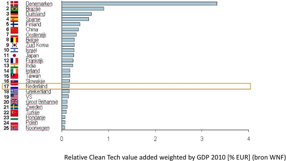 weighted by GDP