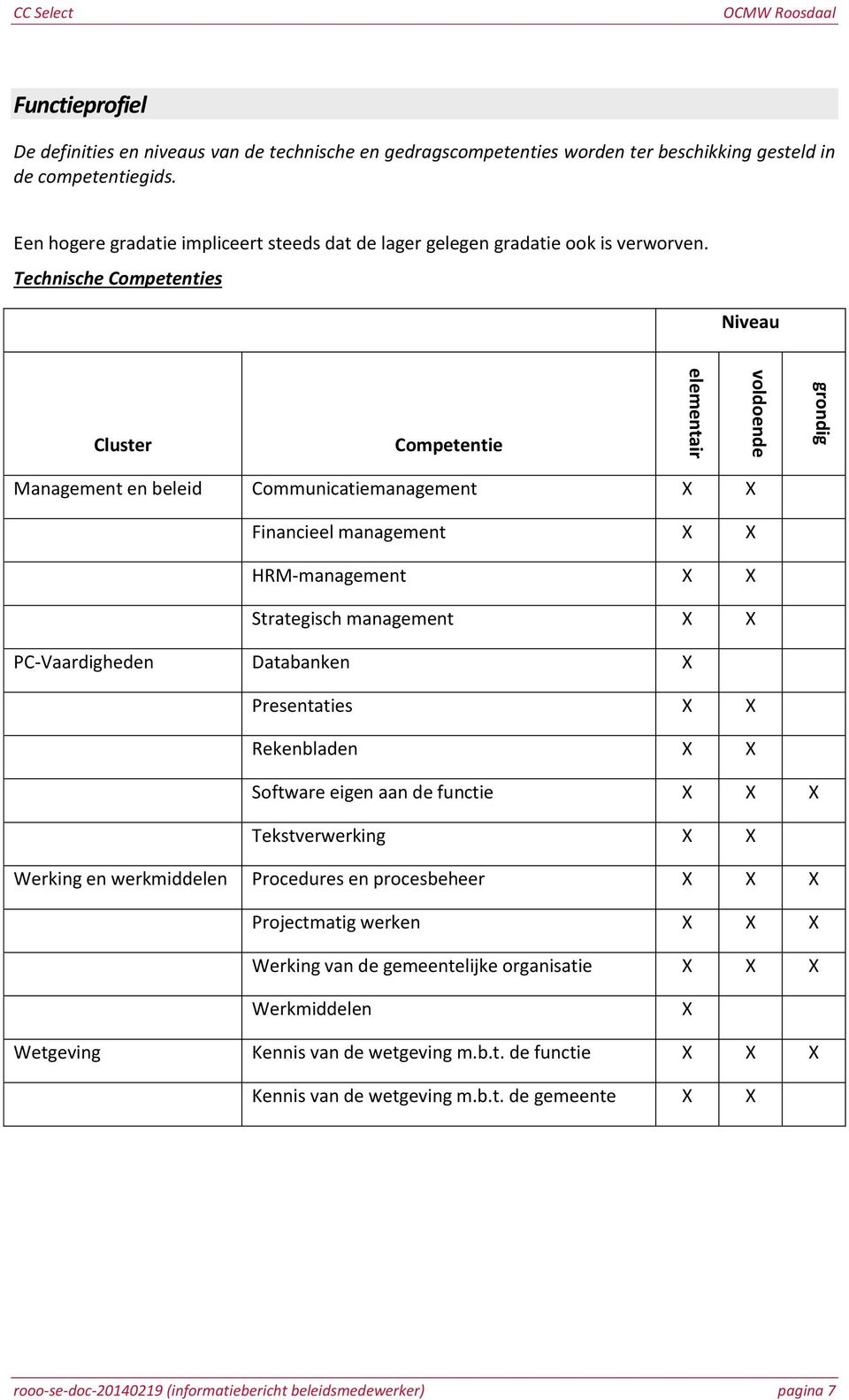Technische Competenties Niveau Cluster Competentie Management en beleid Communicatiemanagement X X Financieel management X X HRM-management X X Strategisch management X X PC-Vaardigheden Databanken X