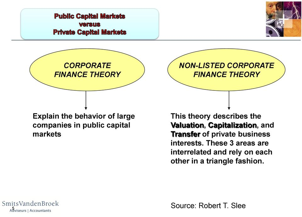 Capitalization, and Transfer of private business interests.